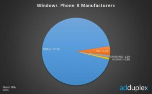 nokia windows phone marketshare 3