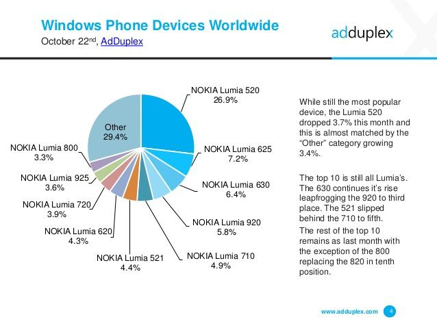 adduplex devices windows phone worldwide