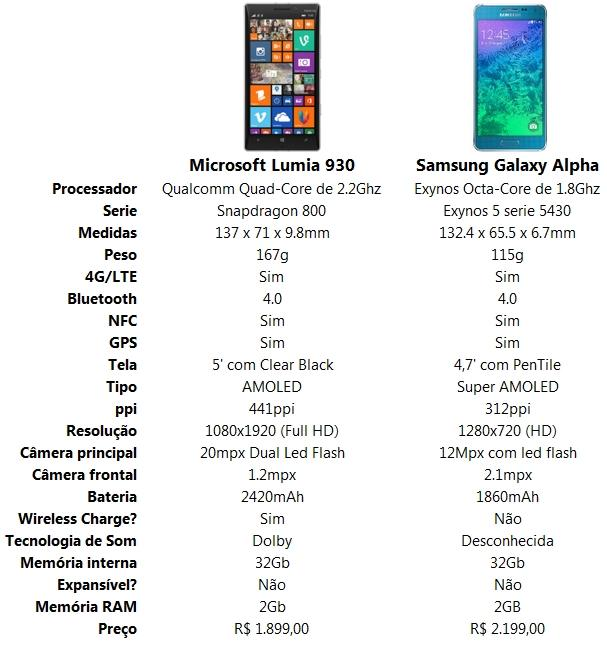 comparativo lumia 930 vs samsung galaxy alpha