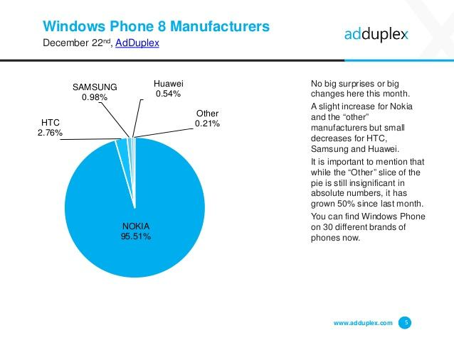 adduplex-windows-phone-statistics-report-december-2014-5-638
