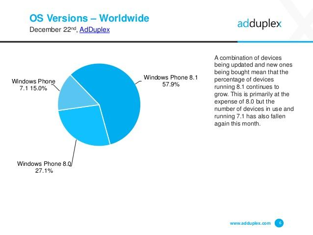 adduplex-windows-phone-statistics-report-december-2014-6-638