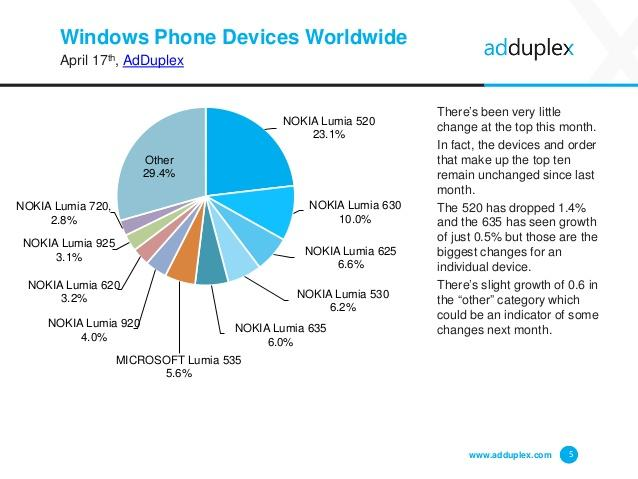 adduplex abril device worldwide