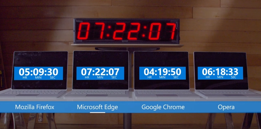 bateria chrome vs edge