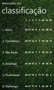brasileirao 2011 app wp7