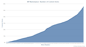 marketplace windows phone 55000 crescimento