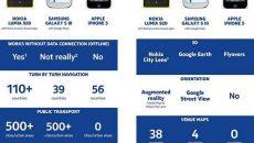 Nokia compara seus recursos de mapas com os do iPhone 5 e Samsung Galaxy S III e quer ouvir opiniões