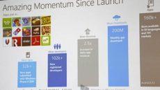Windows Phone Store chega a 160.000 apps e cresce o número de desenvolvedores cadastrados