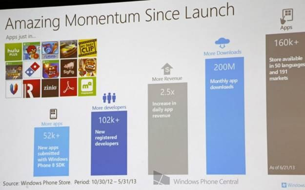 16000 apps windows phone store