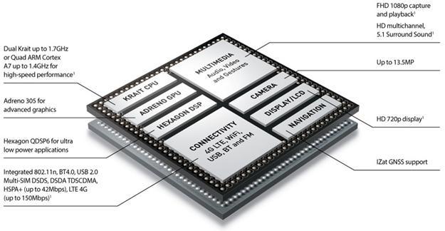 Qualcomm snapdragon 400 windows phone 8 processador detalhes