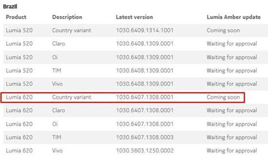Lumia 620 status amber