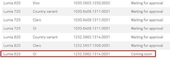 Lumia 820 status amber nokia site