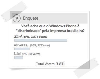 resultado enquente vc acha que a imprensa brasileira persegue o windows phone