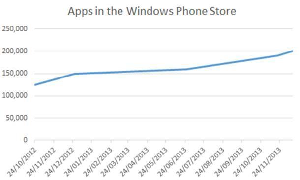 windows phone store 200 mil apps e jogos loja