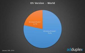 windows phone 8 vs windows phone 7 usuarios