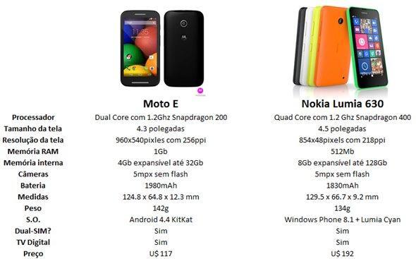 comparativo moto e android vs nokia lumia 630 windows phone