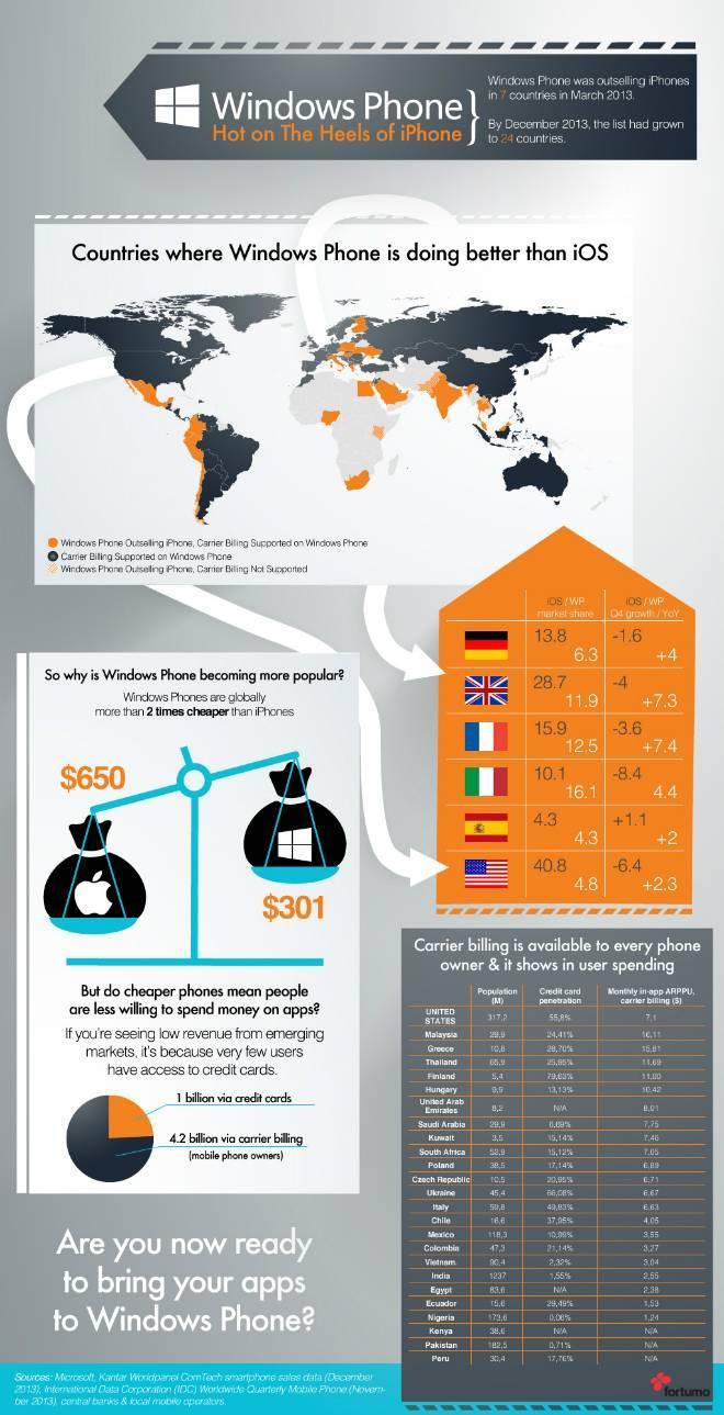 wp supera iphone em 24 paises brasil