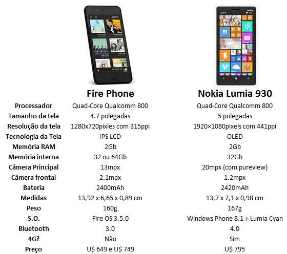 comparativo fire phone amazon nokia lumia 930