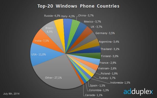 popularidade windows phone mundo brasil terceiro