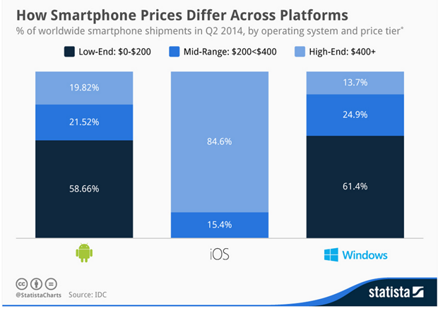 smartphone low end windows phone android ios