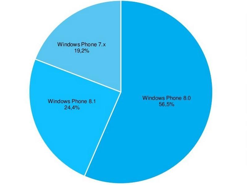 windows phone 81 users global img2