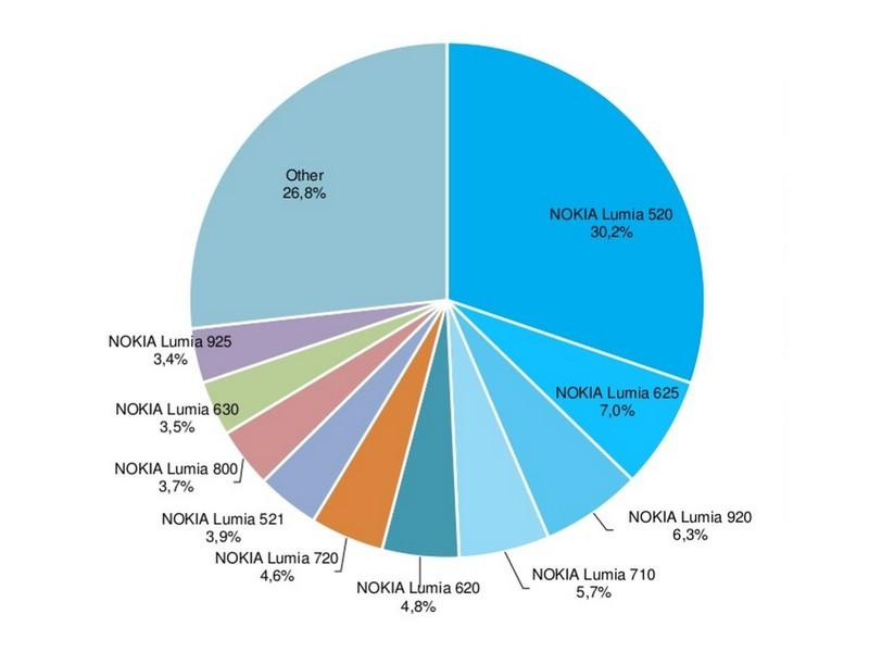 windows phone 81 users global
