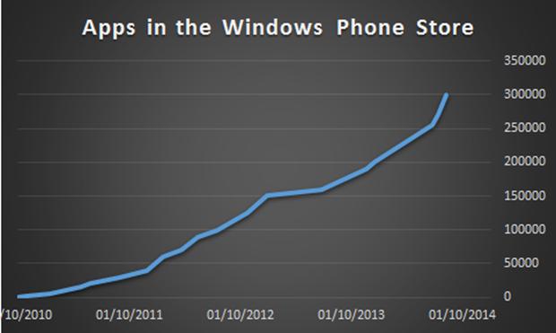 windows phone store 300000 apps jogos crescimento