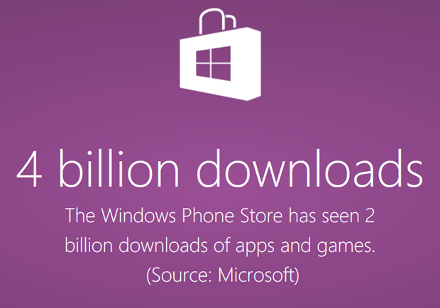 windows phone store 300000 downloads