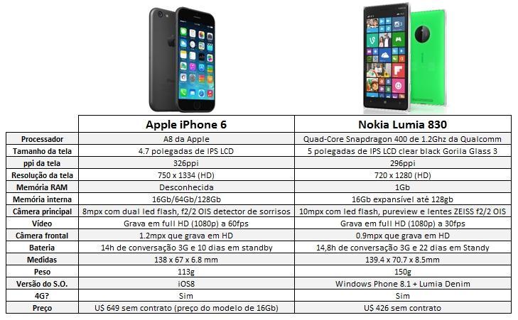 comparativo iphone 6 vs Nokia Lumia 830