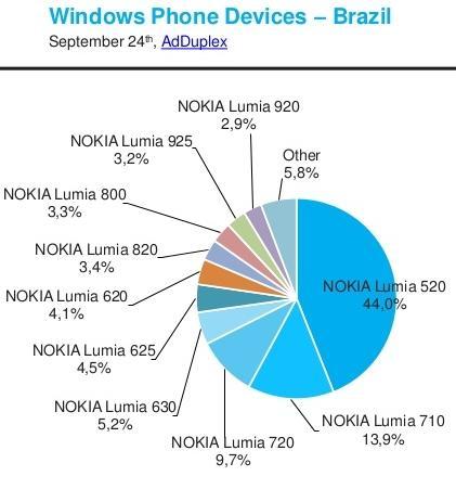 windows-phone-device-statistics-for-september-2014-13-638