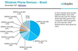 adduplex outubro 2014 devices brasil devices