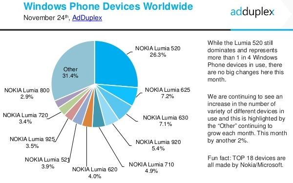 adduplex outubro 2014 devices worldwide