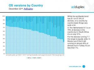 adduplex-windows-phone-statistics-report-december-2014-7-638