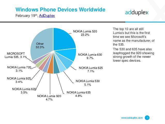 adduplex-windows-phone-device-statistics-february-2015-5-638