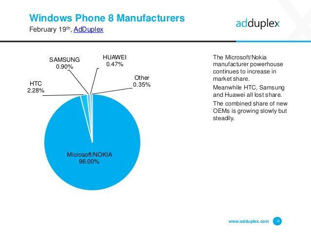 adduplex-windows-phone-device-statistics-february-2015-6-638
