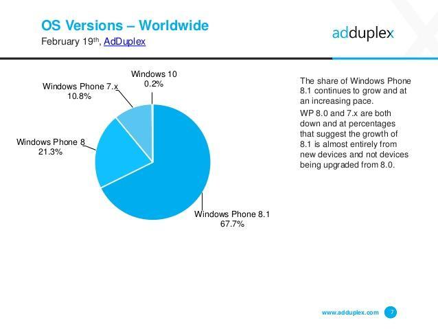 adduplex-windows-phone-device-statistics-february-2015-7-638