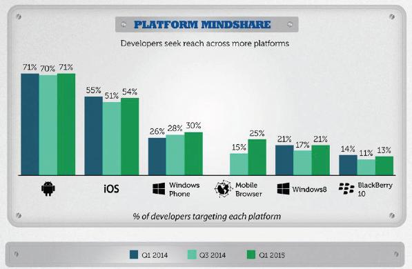 desenvolvedores interessados windows phone