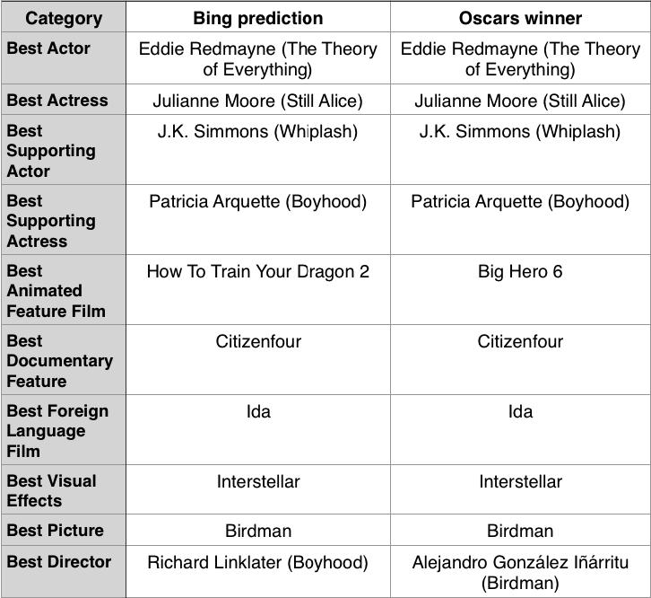 oscars-winners-bing-screenshot