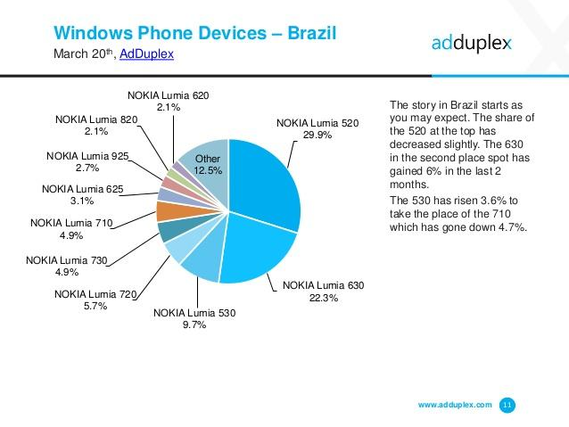 adduplex-windows-phone-device-stats-for-march-2015-11-638
