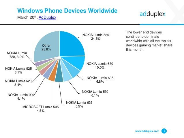 adduplex-windows-phone-device-stats-for-march-2015-5-638