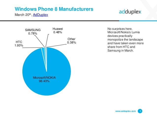 adduplex-windows-phone-device-stats-for-march-2015-6-638
