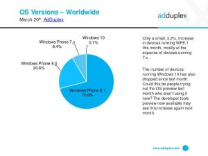 adduplex-windows-phone-device-stats-for-march-2015-7-638