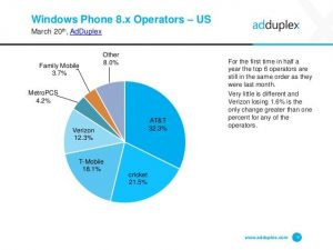 adduplex-windows-phone-device-stats-for-march-2015-9-638