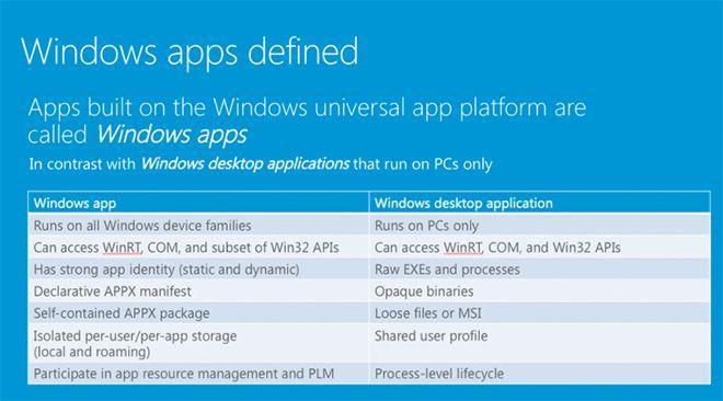 windows app nomenclatura windows 10