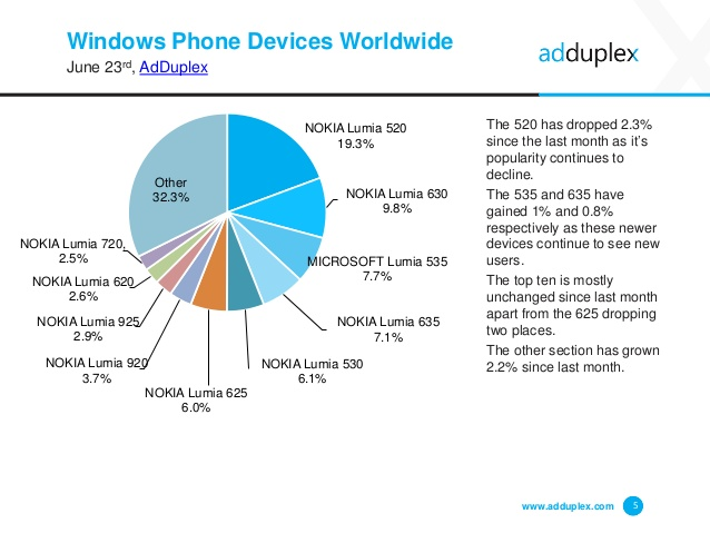 adduplex windows phone junho 2015 img2