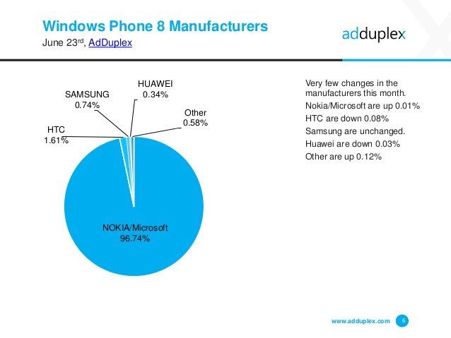 adduplex windows phone junho 2015 img3