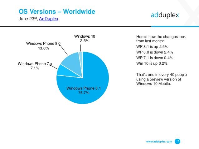 adduplex windows phone junho 2015 img4