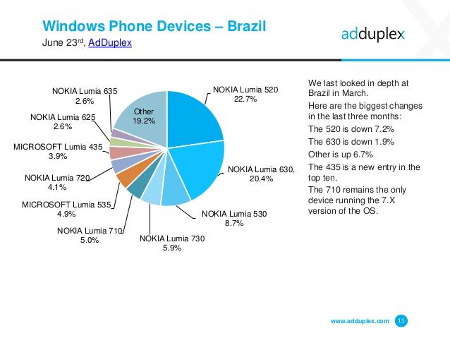 adduplex windows phone junho 2015 img6