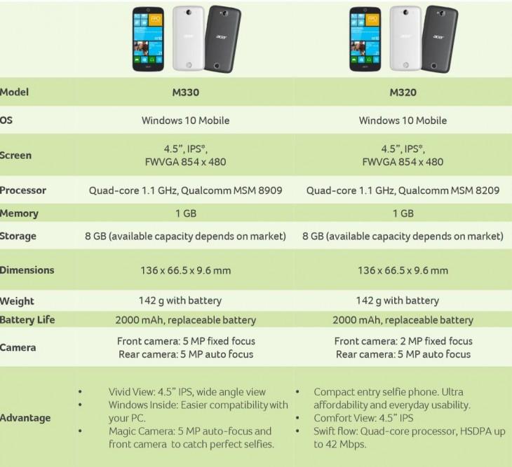 Acer Liquid M320 and M330 Windows 10 Mobile