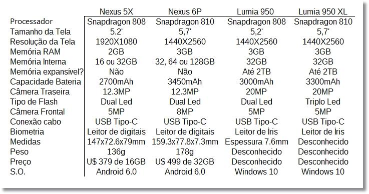 Comparativo Nexus 5X 6P Lumia 950 e 950XL