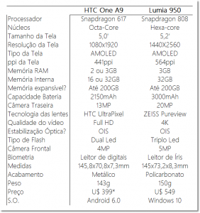 Lumia 950 VS HTC One A9